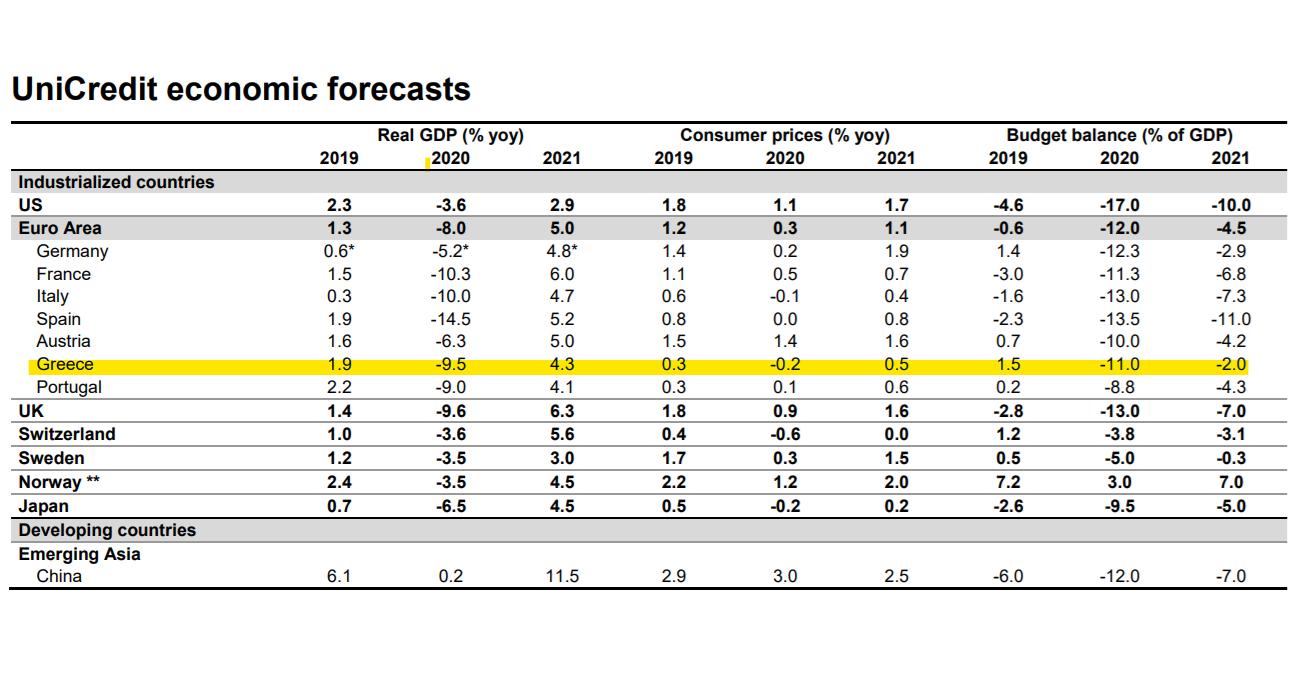UniCredit: Βελτιωμένη εκτίμηση για ύφεση 9,5% φέτος στην Ελλάδα